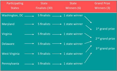 awardsstructure